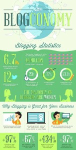 Blogconomy Graphic by Ingnitespot